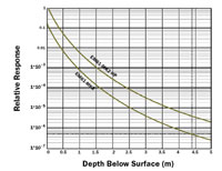 EM61-MK2 response and depth graph